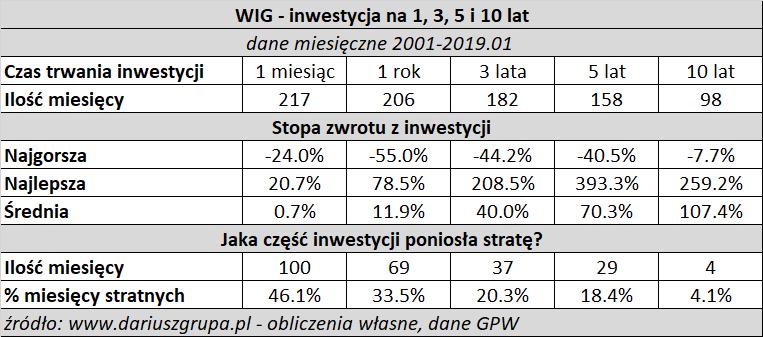Tabelka: ile można zarobić na giełdzie - stopy zwrotu z indeksu WIG za 1, 3, 5 i 10 lat (lata 2001 - styczeń 2019)