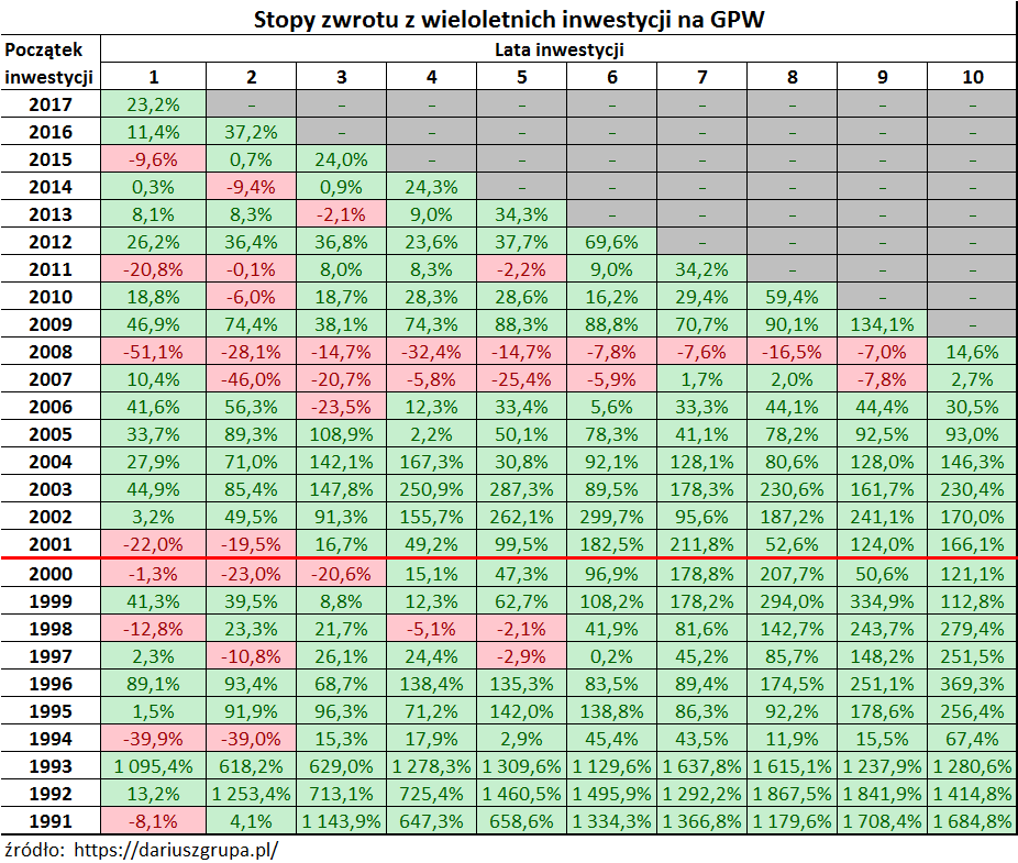 Tabelka: stopy zwrotu za 1-10 lat dla warszawskiej giełdy w latach 1991-2017 (ile można zarobić na giełdzie)