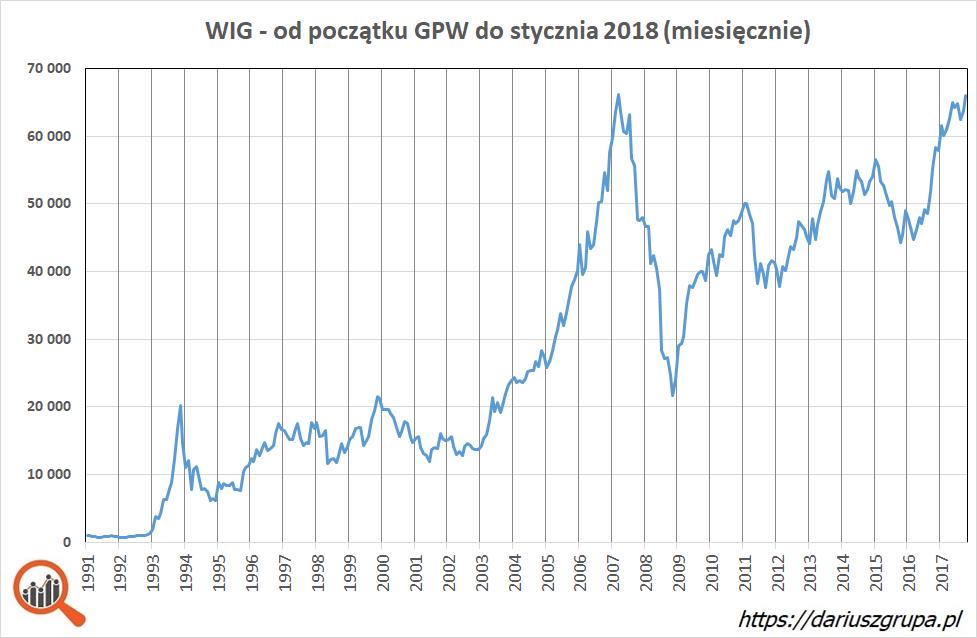 Wykres: indeks WIG w okresie kwiecień 1991 (początek GPW) do stycznia 2018