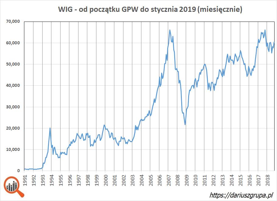 wykres: Indeks WIG w okresie od kwietnia 1991 (początek notowań na GPW) do stycznia 2019