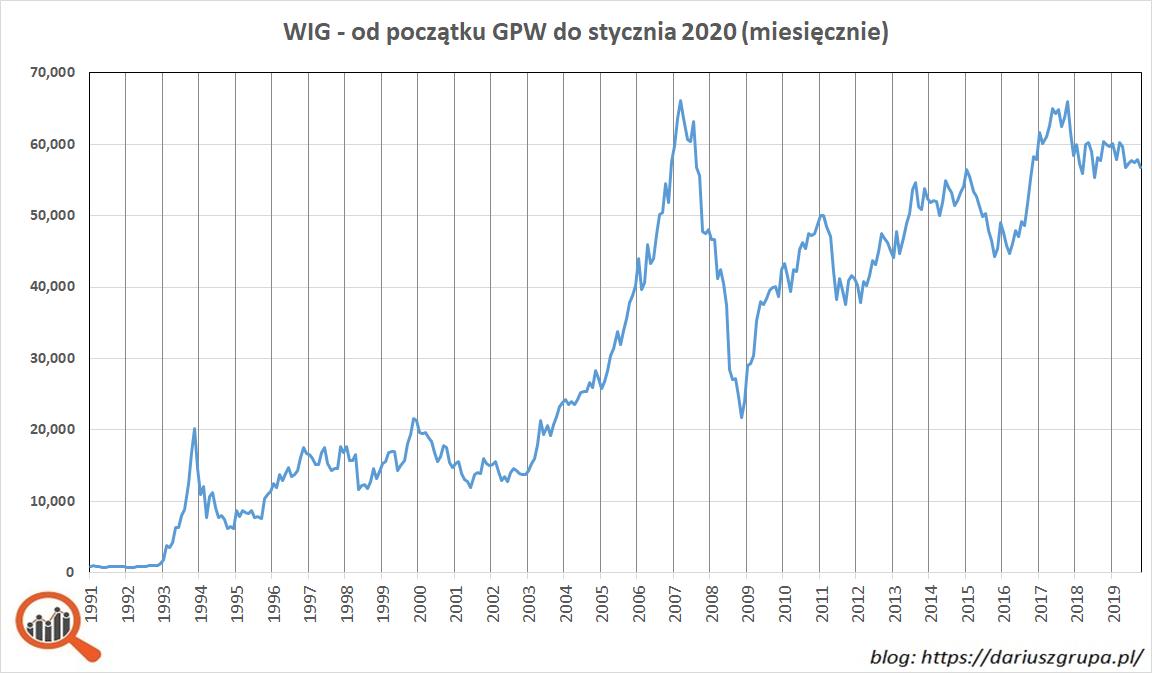 wykres: Indeks WIG w okresie od kwietnia 1991 (początek notowań na GPW) do stycznia 2020