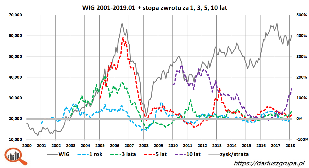 Wykres: stopy zwrotu na GPW (indeks WIG) za 1, 3, 5 i 10 lat (lata 2001 - styczeń 2019)