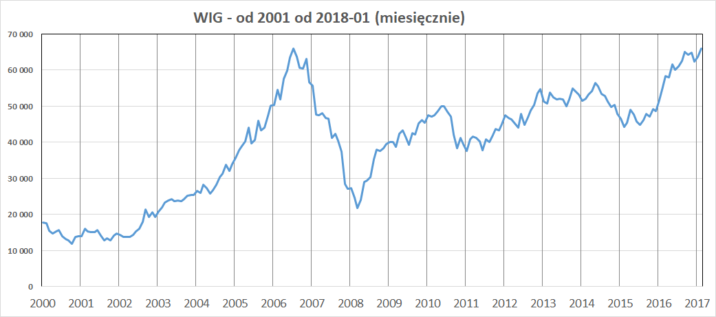 Wykres: indeks WIG w latach 2001-2017 (miesięcznie)