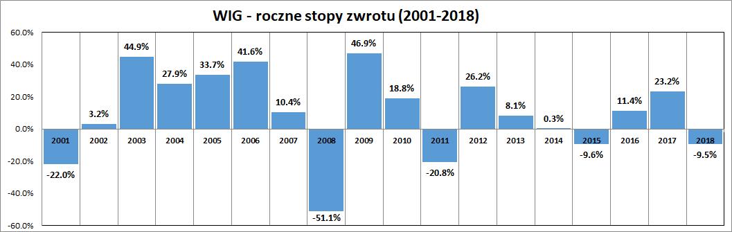 Wykres: roczne stopy zwrotu na GPW (indeks WIG) w latach 2001-2018. Ile można zarobić na giełdzie?