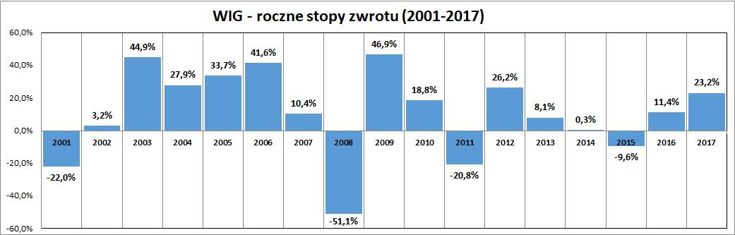 Wykres: stopy zwrotu na GPW (indeks WIG) w latach 2001-2017 - ile można zarobić na giełdzie