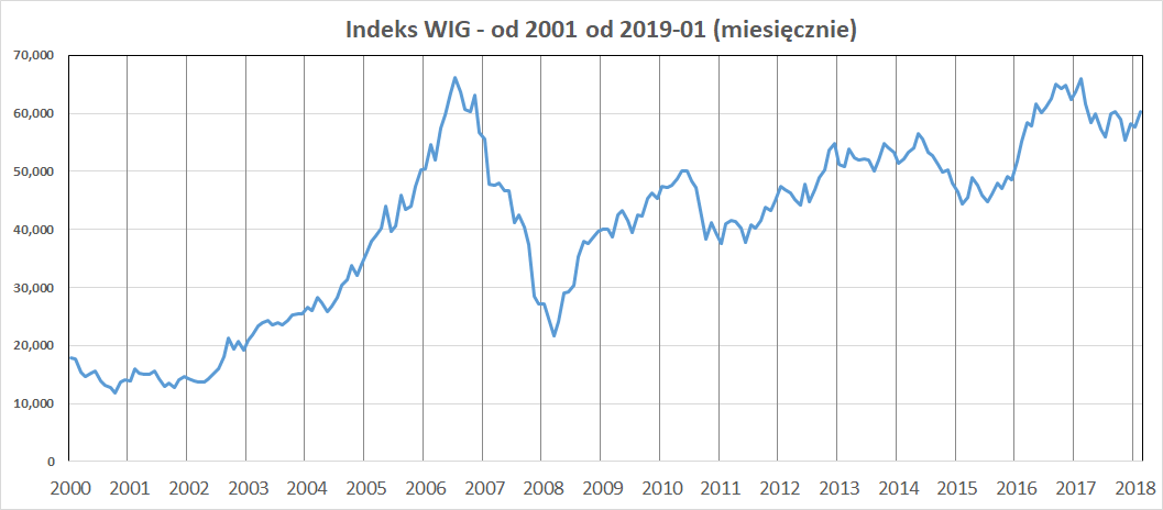 Wykres: indeks WIG w latach 2001-2018 (miesięcznie)