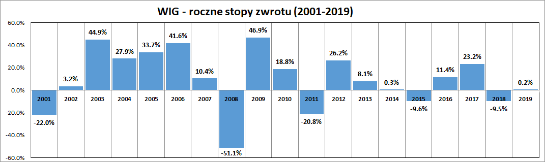 Wykres: roczne stopy zwrotu na GPW (indeks WIG) w latach 2001-2019. Ile można zarobić na giełdzie?