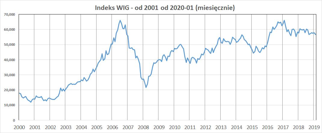 Wykres: indeks WIG w latach 2001-2019 (miesięcznie)