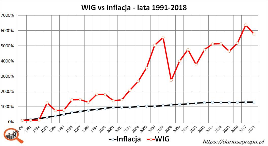 Wykres: indeks WIG i stopa inflacji w latach 1991-2018