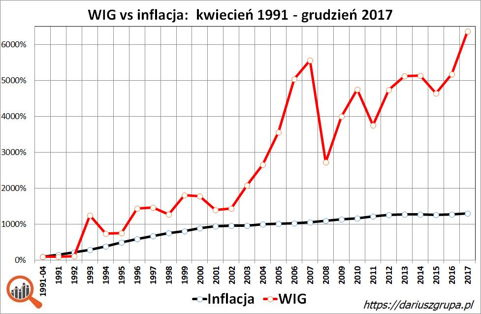 Wykres: indeks WIG i stopa inflacji w latach 1991-2017