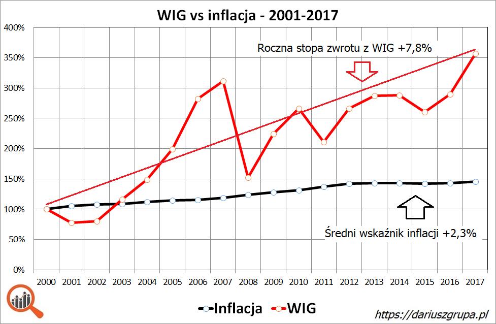 Wykres: indeks WIG vs inflacja CPI w latach 2001-2017 - ile można zarobić na giełdzie