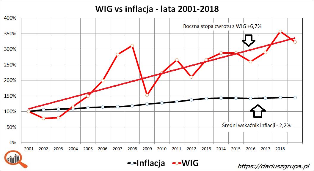 Wykres: indeks WIG vs inflacja CPI w latach 2001-2018 - ile można zarobić na giełdzie