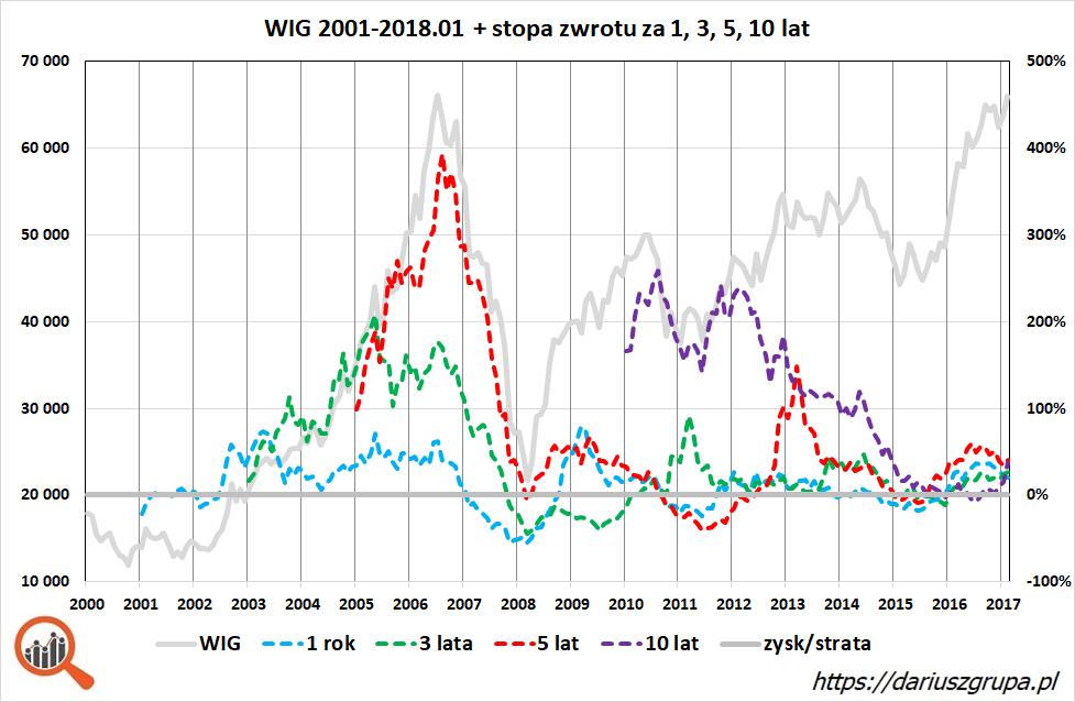 Wykres: stopy zwrotu na GPW (indeks WIG) za 1, 3, 5 i 10 lat (lata 2001 - styczeń 2018)