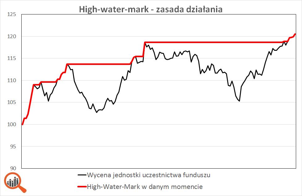Wykres: jak działa high-water-mark - fundusz absolute return