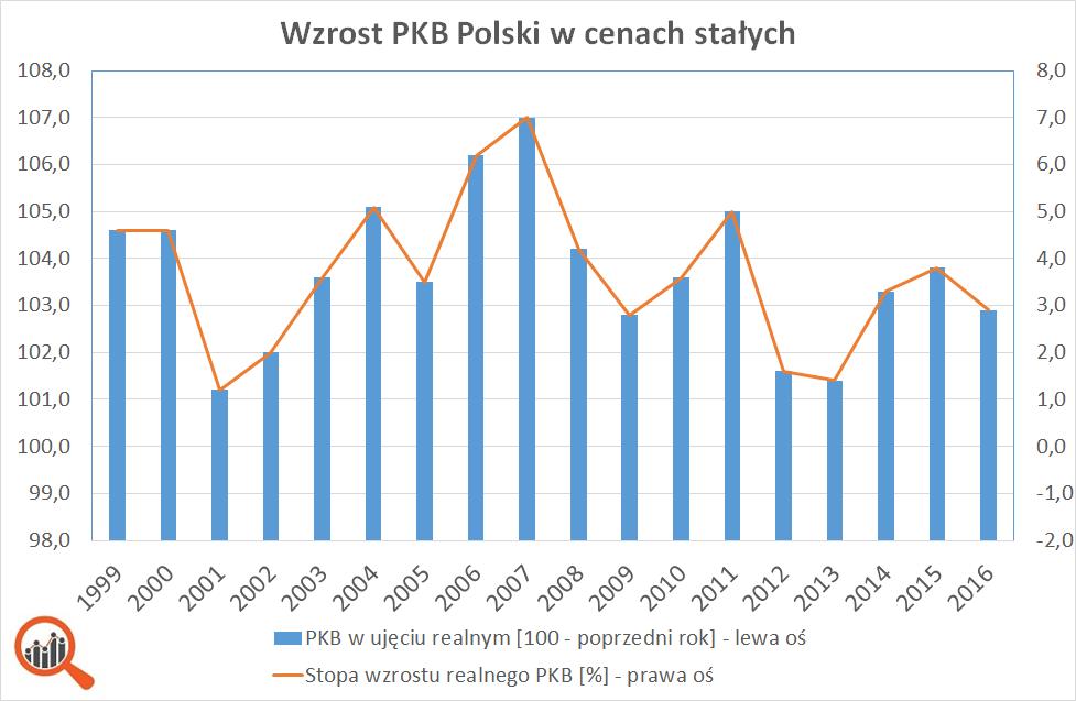 Wykres: wzrost PKB polski w latach 1999-2016