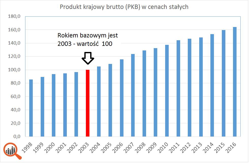 Wykres: PKB Polski w cenach stałych 2003, lata 1998-2016