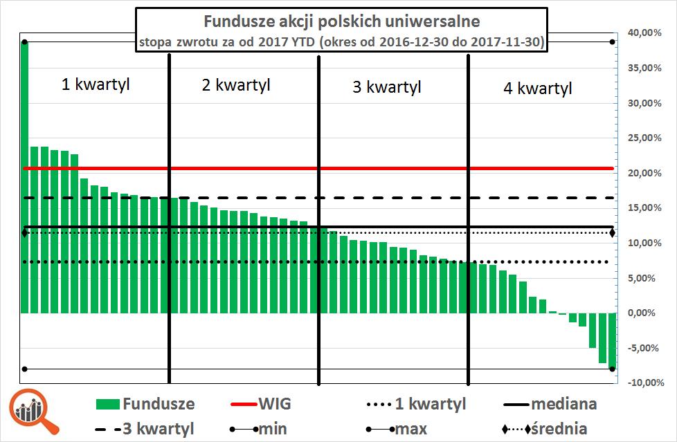 Wykres: analiza wyników polskich funduszy akcyjnych - listopad 2017 (średnia, mediana, kwartyle)