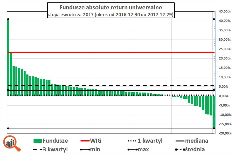 Wykres - stopy zwrotu funduszy absolute return w 2017 roku