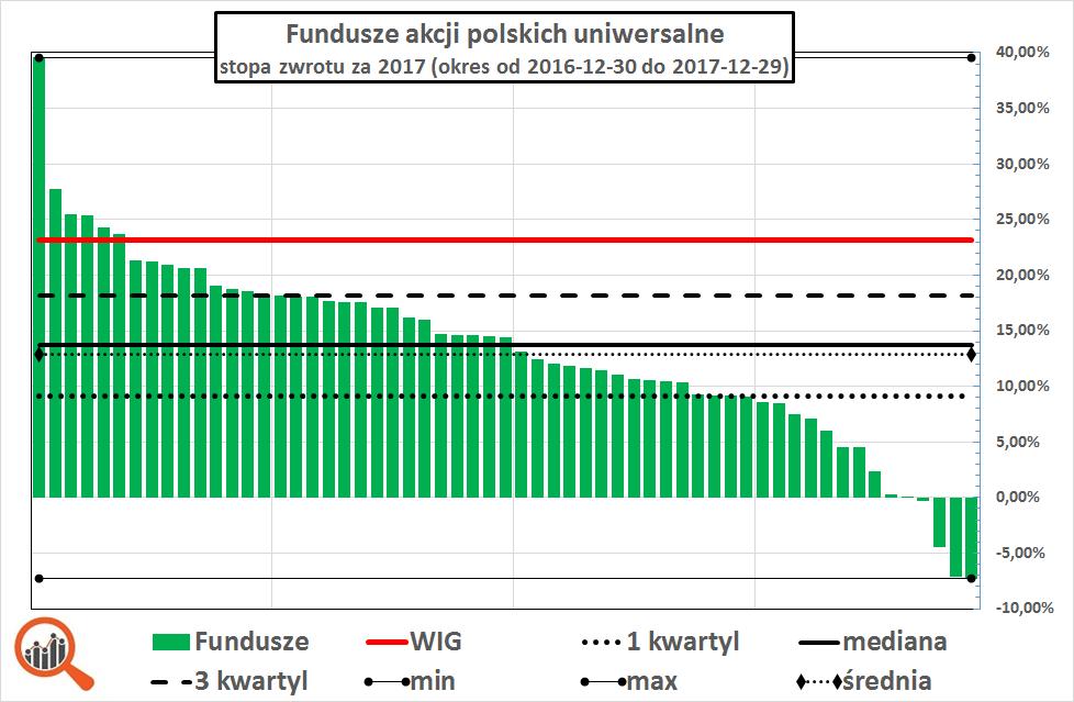 Wyniki funduszy akcyjnych w 2017 roku