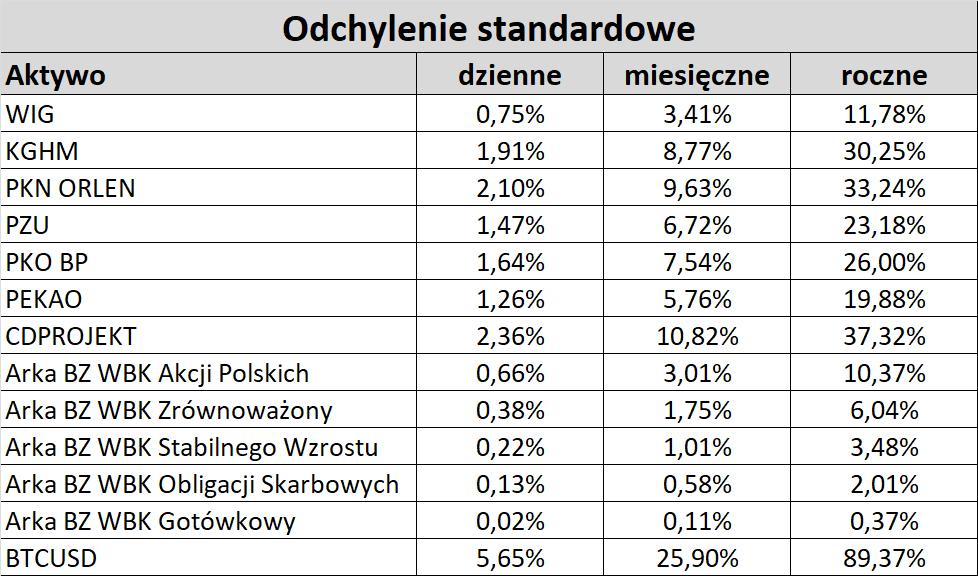 Oodchylenie standardowe: fundusze Arka, WIG, KGHM, PKN, ORLEN, PZU, PKO BP, PEKAO, CDPROJEKT