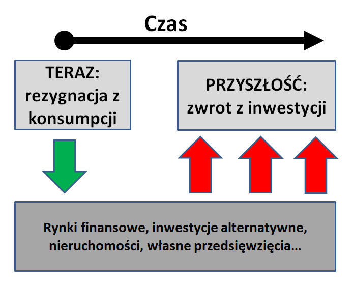 Inwestycje - schemat