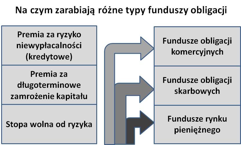 Schemat: fundusz obligacji - źródła dochodów
