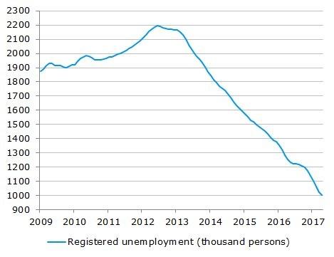Wykres: liczba bezrobotnych w latach 2009-2017 - (zakaz handlu w niedzielę)