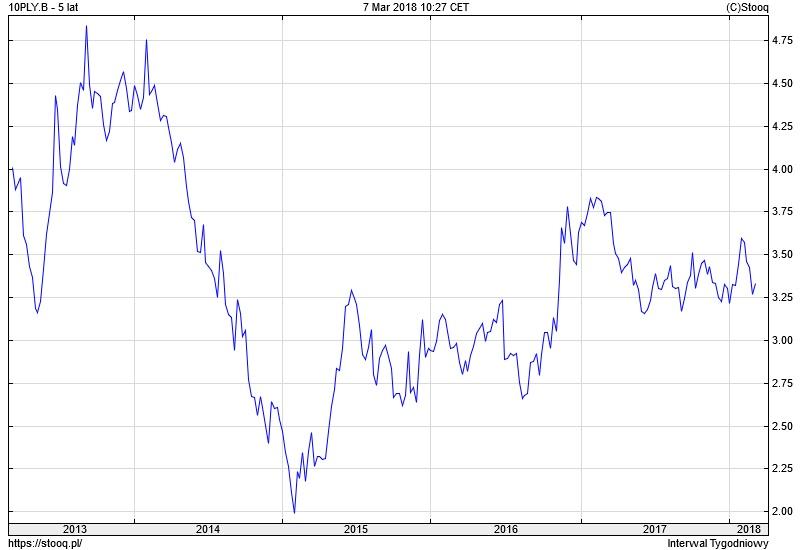 Wykres: rentowność obligacji 10-letnich PLN (10PLY.B)