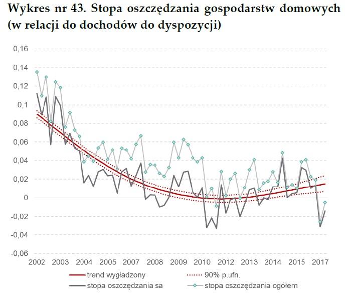 Wykres: stopa oszczędności Polaków w latach 2002-2017 - wg NBP (zakaz handlu w niedzielę)