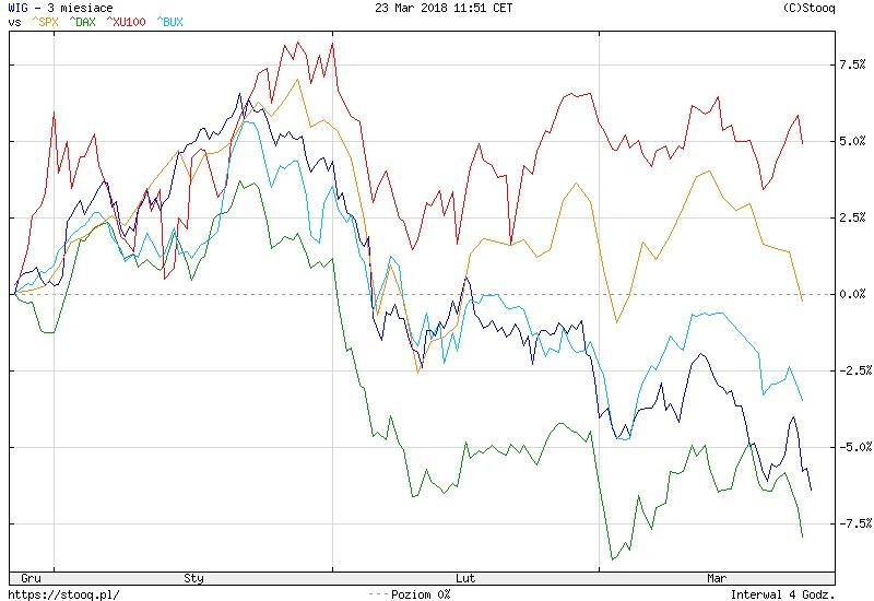 Wykres: indeksy WIG, SPX, DAX, BUX, XU100 za 3 miesiące - marzec 2018