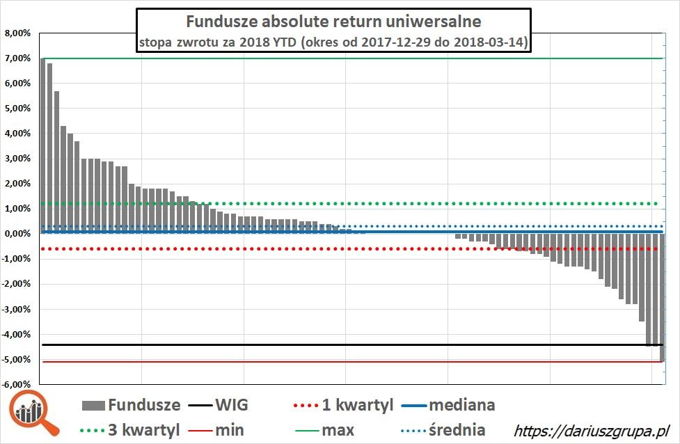 Wykres: wyniki funduszy absolute return od początku roku do 2018-03-21 (YTD)