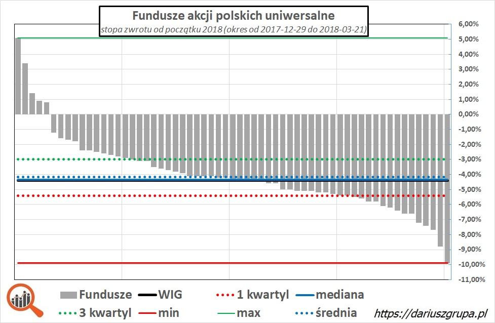 Wykres: wyniki funduszy akcji polskich od początku roku do 2018-03-21 (YTD)