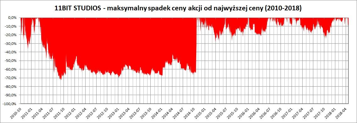 Wykres: maksymalny spadek cen akcji 11 Bit Studios w latach 2010-2018