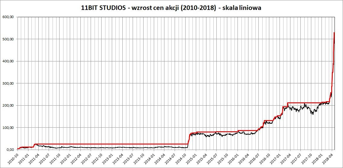 Wykres: cena akcji 11 Bit Studios w latach 2010-2018 - skala liniowa