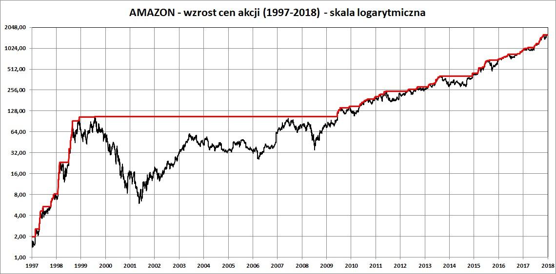Wykres: cena akcji Amazon w latach 1997-2018 - skala logarytmiczna