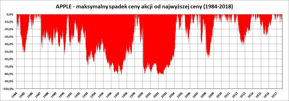 Wykres: maksymalny spadek cen akcji Apple w latach 1984-2018