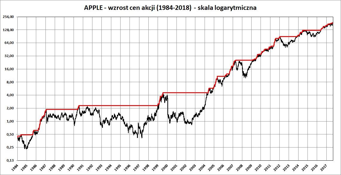 Wykres: cena akcji Apple w latach 1984-2018 - skala logarytmiczna