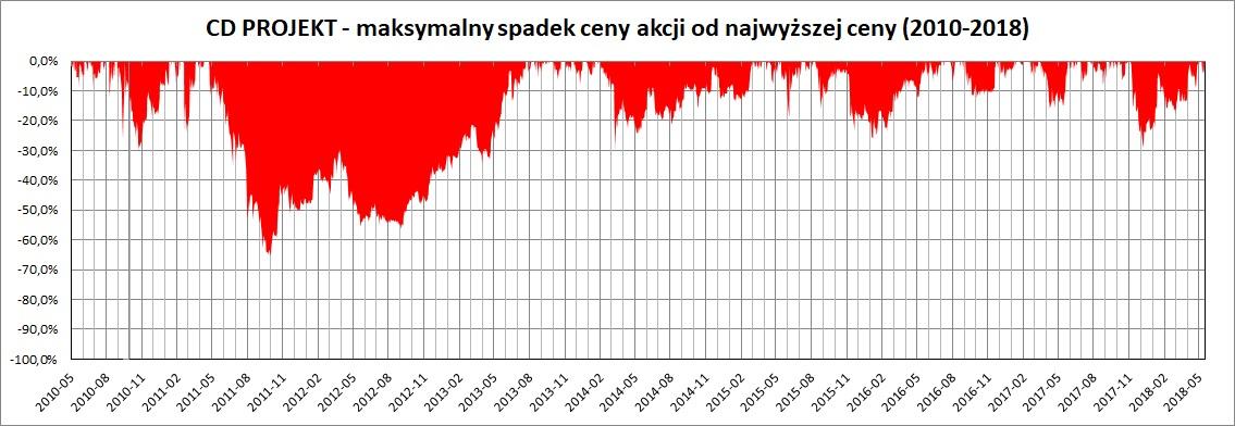Wykres: maksymalny spadek cen akcji CD PROJEKT w latach 2010-2018