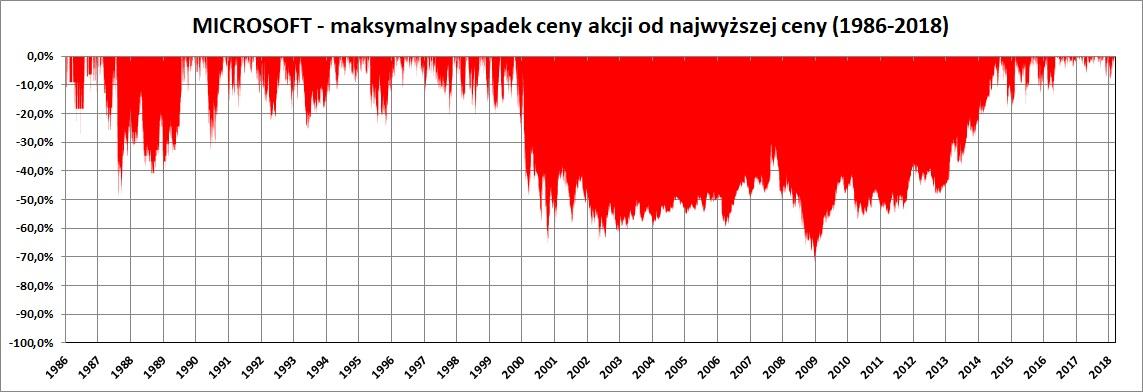 Wykres: maksymalny spadek cen akcji Microsoft w latach 1986-2018
