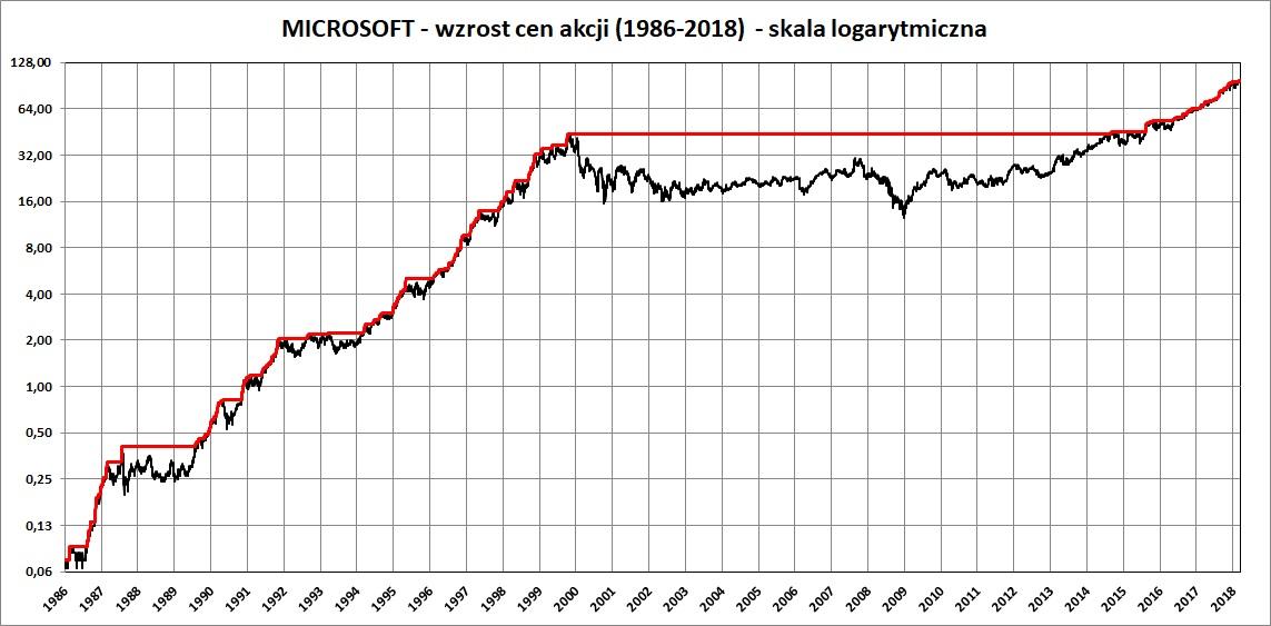 Wykres: cena akcji Microsoft w latach 1986-2018 - skala logarytmiczna