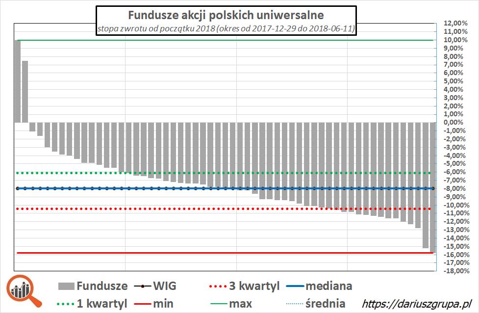 Wykres: wyniki funduszy akcyjnych na GPW - czerwiec 2018 od początku roku (YTD)