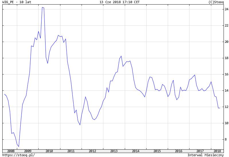Wykres. GPW 2018 -Wskaźnik cena/zysk (P/E) dla indeksu WIG - czerwiec 2018 - 10 lat