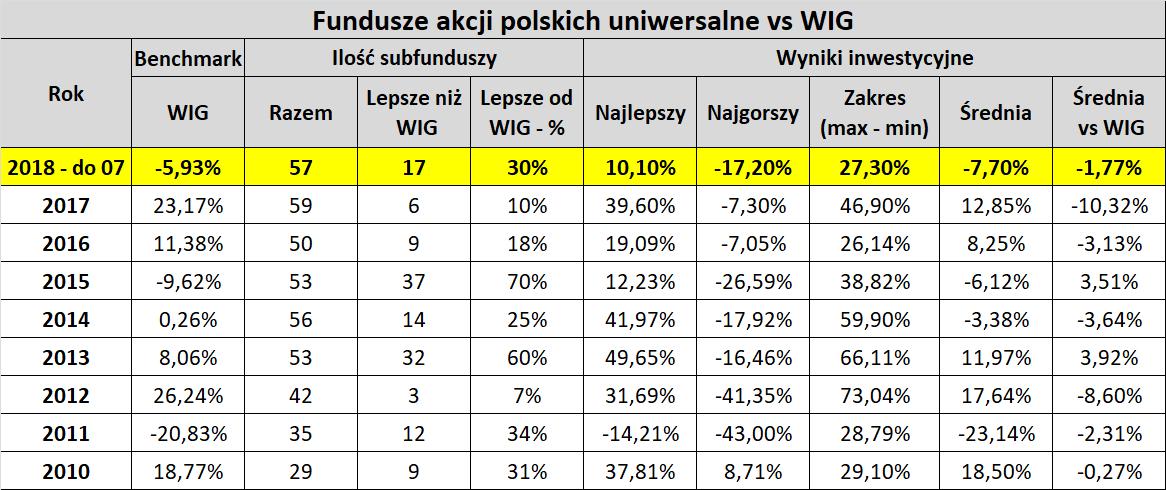 Tabela: fundusze akcyjne i stopa zwrotu z WIG. Lata 2010-2018. Średni, najlepszy i najgorszy wynik inwestycyjny.