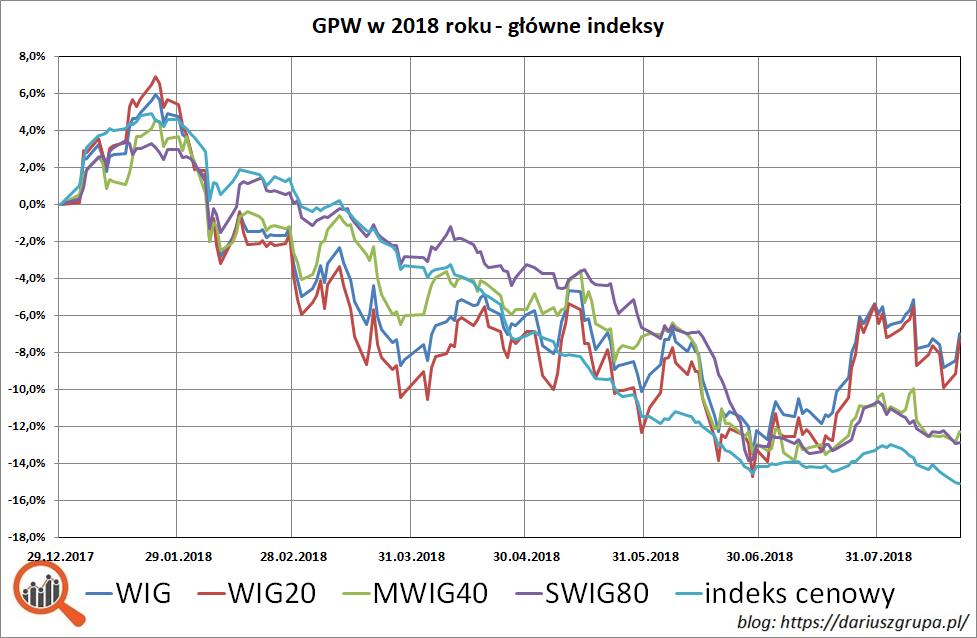 Wykres: GPW w 2018 - indeksy WIG, WIG20, MWIG40, SWIG80, indeks cenowy GPW