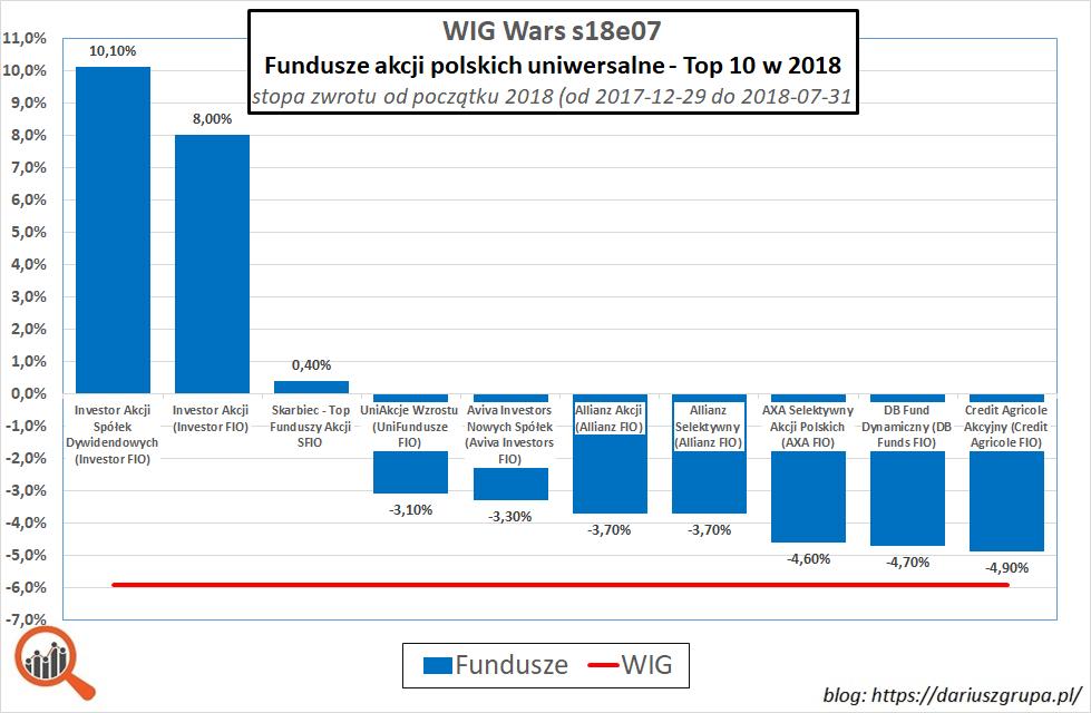 Wykres: 10 najlepszych polskich funduszy akcyjncych - okres styczeń-lipiec 2018. Wyniki funduszy 2018.