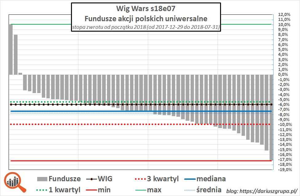 Wykres: wyniki polskich funduszy inwestycyjnych - okres styczeń-lipiec 2018.