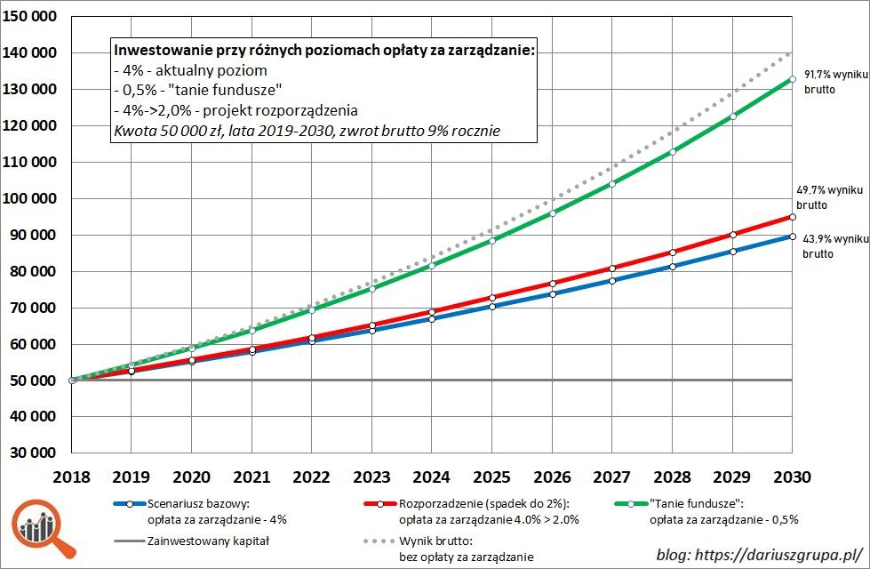 Wykres: opłata za zarządzanie, wpływ na wyniki w latach 2019-2030. Analiza scenariuszowa.