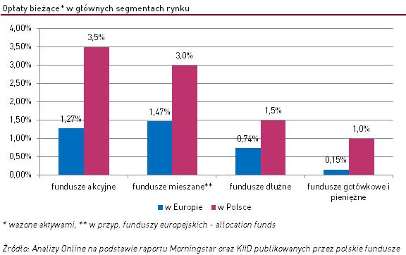 Wykres: opłata za zarządzanie w Polsce i Europie. Różne typy funduszy inwestycyjnych.