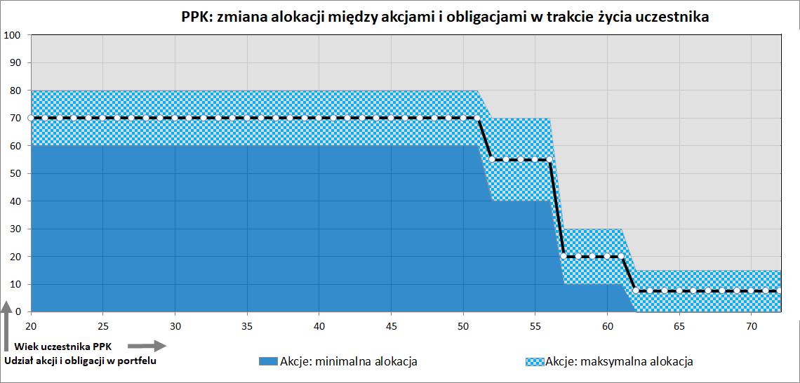 Wykres: alokacja środków w PPK w zależności od wieku (fundusz cyklu życia)