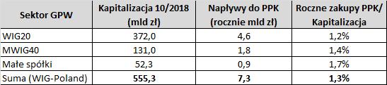 Tabela: wpływ Pracowniczych Planów Kapitałowych na polską giełdę - kapitalizacja indeksów vs wpływy do PPK